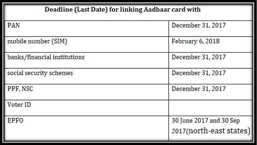 Deadline (Last Date) for linking Aadhaar card With Scheme PPF Bank Account SIM Voter Id PAN